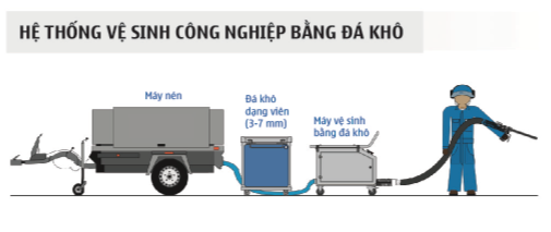 cac buoc ve sinh may cong nghiep